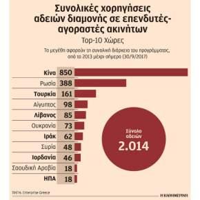 Ξεπερνούν το 1 δισ. τα κεφάλαια από το πρόγραμμα «Xρυσήβίζα»