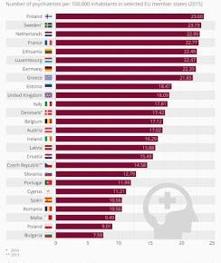 «΄Ενα απέραντο φρενοκομείο η Ελλάδα» … 8η στην Ευρώπη σεψυχιάτρους!