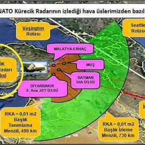 «Προετοιμαζόμαστε για πόλεμο» είπε ο Ερντογάν και σβήνει το φως στο ΝΑΤΟ: Ξηλώνει το ραντάρ τηςΣυμμαχίας