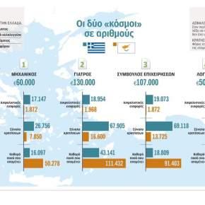 Χάνει η εφορία, κερδίζει ηΚύπρος