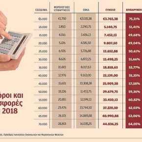 Εως 75% του εισοδήματος σε εφορία και Ταμεία το2018