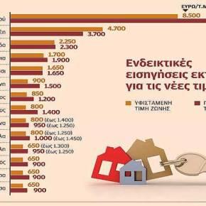 Μεγαλύτερα βάρη για ακίνητη περιουσία άνω των 200.000ευρώ