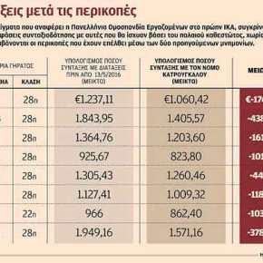 Ακόμη και πάνω από 400 ευρώ μειώνονται οι νέεςσυντάξεις