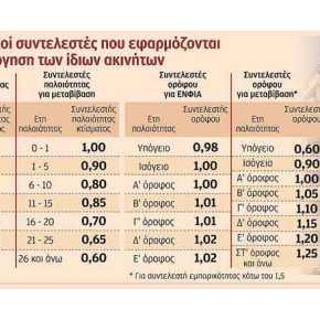 Παραλογισμός με τη φορολόγησηακινήτων