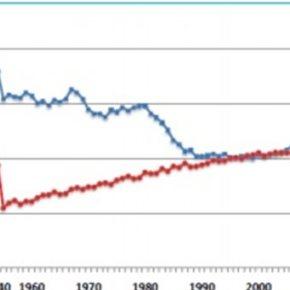 Για 1η φορά από τον Β Παγκόσμιο πόλεμο, μειώνεται συνεχώς ο πληθυσμός μας.