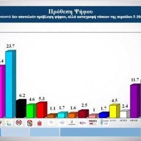 Γκάλοπ Alco στο OPEN: Μπροστά η ΝΔ με 6,2% έναντι τουΣΥΡΙΖΑ