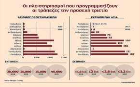 Πλειστηριασμοί ακινήτων 2 δισ. ευρώ εντός του2019