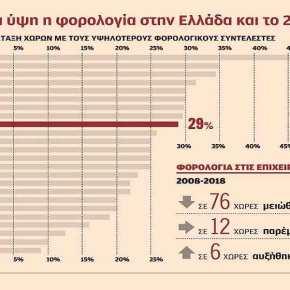 Επιβράδυνση της ελληνικής οικονομίας βλέπει οΟΟΣΑ