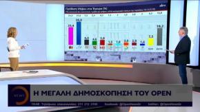 Νέα δημοσκόπηση Alco για το OPEN: Στις 6,5 μονάδες η διαφορά ΝΔ απόΣΥΡΙΖΑ