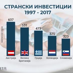 Η Ελλάδα είναι τρίτη στον κατάλογο των μεγαλύτερων επενδυτών στηνπΓΔΜ