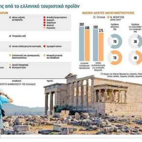 Το Δημόσιο «πληγώνει» τον ελληνικότουρισμό