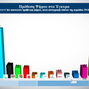 Ευρωεκλογές: Δημοσκόπηση ALCO για το OPEN – Στο 6,9% η διαφορά ΝΔ –ΣΥΡΙΖΑ