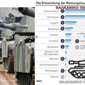 «Ελλάδα και Ρουμανία έχουν τις μεγαλύτερες δαπάνες για όπλα σταΒαλκάνια»