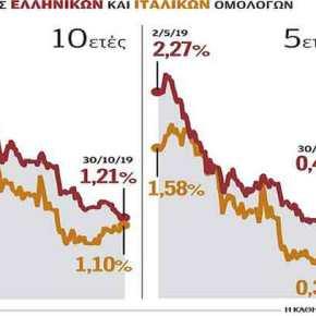 Τα ελληνικά ομόλογα συναγωνίζονται ταιταλικά