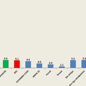 Δημοσκόπηση: Κυριαρχία ΝΔ με 17%+ πάνω από ΣΥΡΙΖΑ, αλλά στομεταναστευτικό…