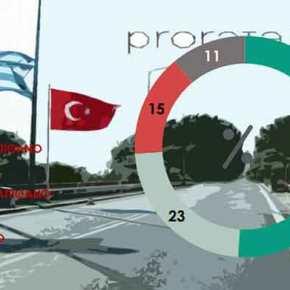 ΘΑ ΤΟΥΣ ΠΑΤΗΣΟΥΜΕ… Νέα Δημοσκόπηση… Το 74% των Ελλήνων θεωρεί πιθανό ένα θερμό επεισόδιο Ελλάδας –Τουρκίας