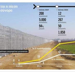 Επιτέλους-Ακόμη 27 χλμ φράχτη στην Έβρο!
