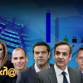 Δημοσκόπηση: Δείτε τη διαφορά ΝΔ – ΣΥΡΙΖΑ – Ποιος θεωρείται πιο πετυχημένοςυπουργός