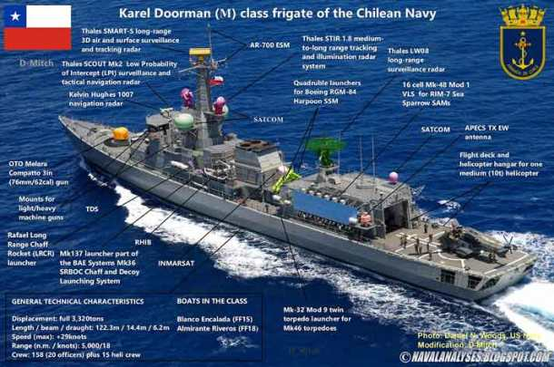 Karel-Doorman-class-Chile
